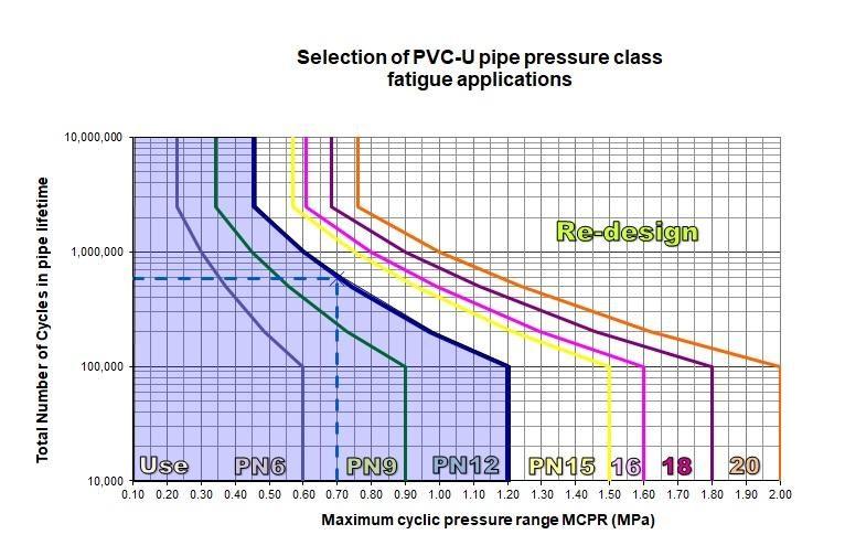 PVC Pressure Considerations - Vinidex Pty Ltd