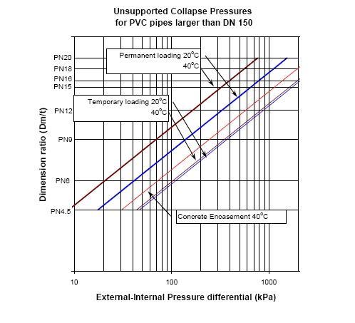 PVC pipes under external pressure (VX-TN-4F) - Vinidex Pty Ltd