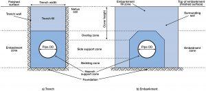 PVC Below Ground Installation - Vinidex Pty Ltd